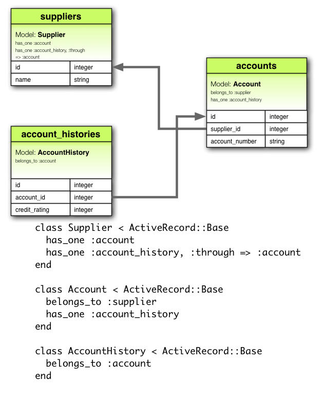 has_one :through Association Diagram